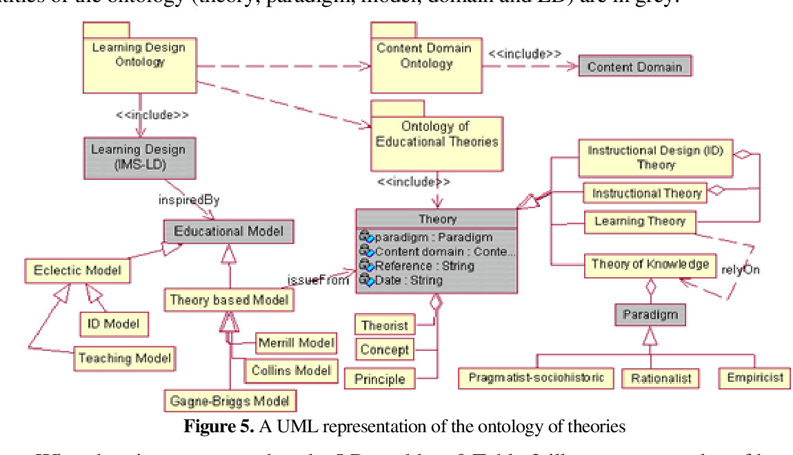 Figure 5 From Making Learning Design Standards Work With An Ontology Of Educational Theories Semantic Scholar