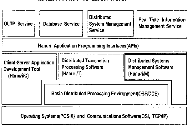 A Prototype Implementation Of Performance Management In Hanuri M Semantic Scholar
