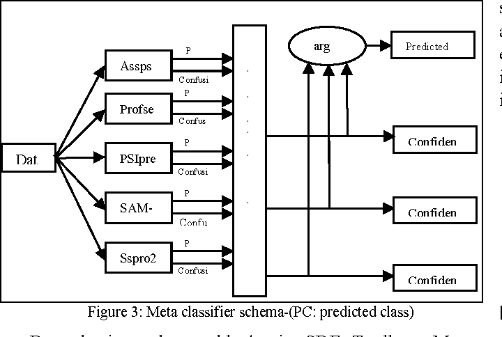 Figure 3 from Sensor / Data Fusion Design Pattern and