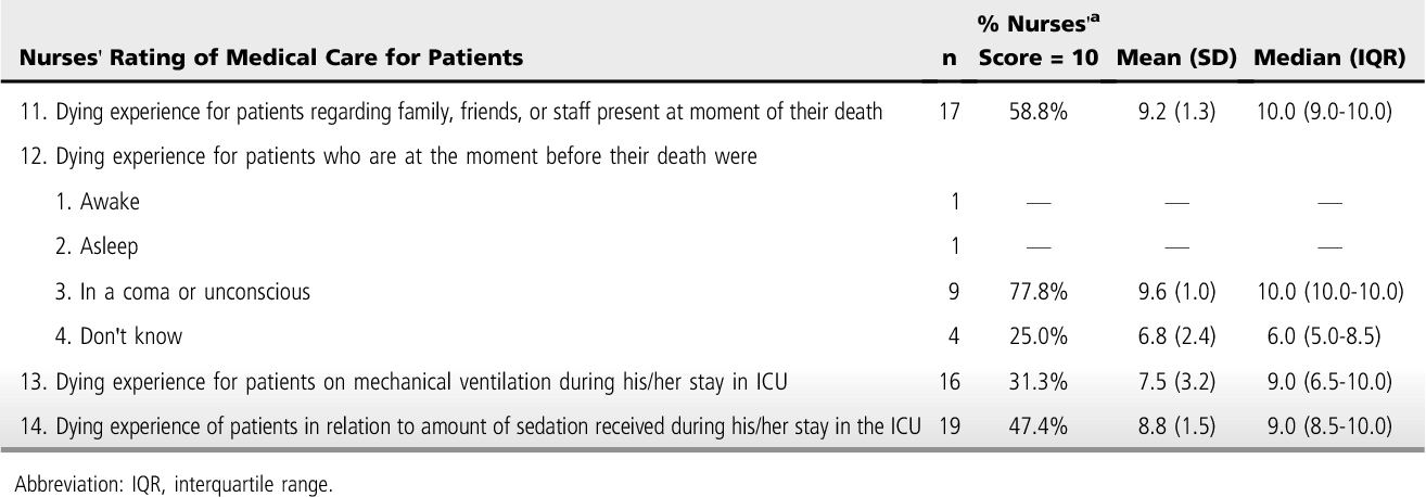 Table 7 From Family Members And Intensive Care Unit Nurses