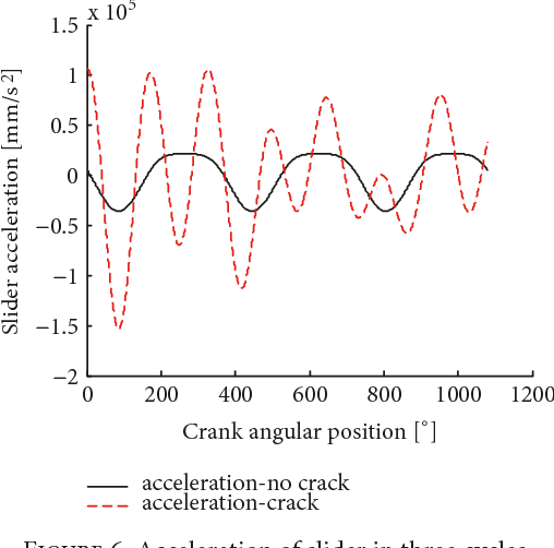 PDF] Dynamic Analysis of Slider-Crank Mechanism with a