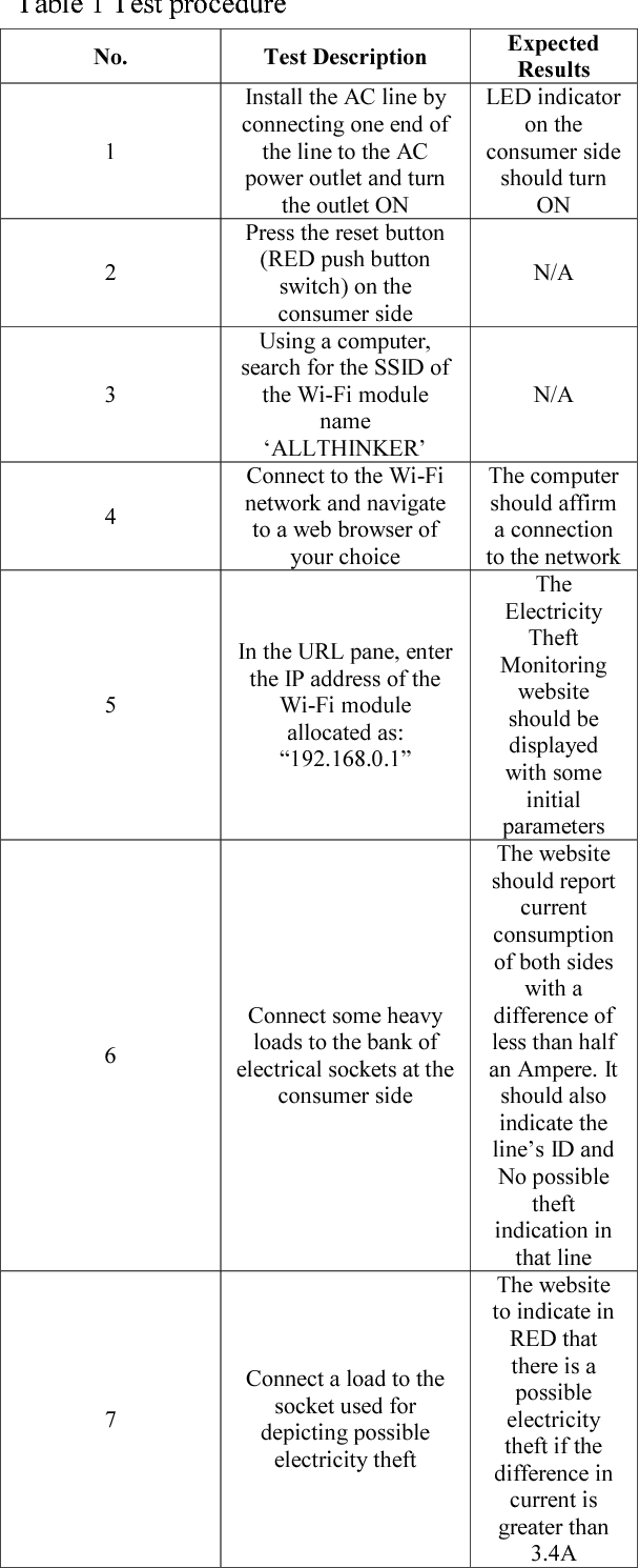 Electricity theft detection system with RF communication