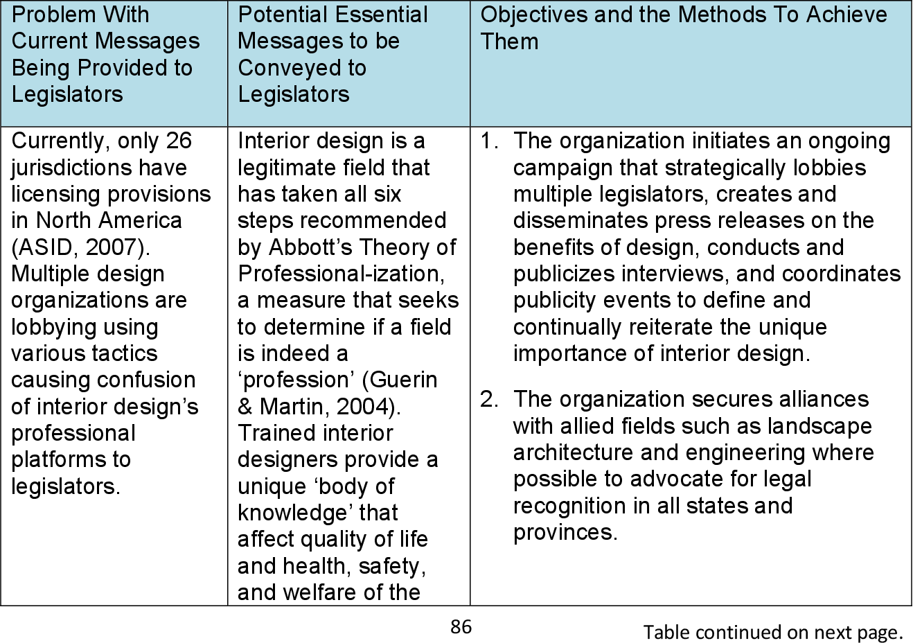 Interior Design Identity A Proposal To Shift Public Perception With Public Relations Strategies Semantic Scholar
