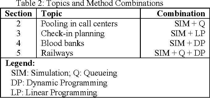 Table 2 from SIMULATION AND OR (OPERATIONS RESEARCH) IN