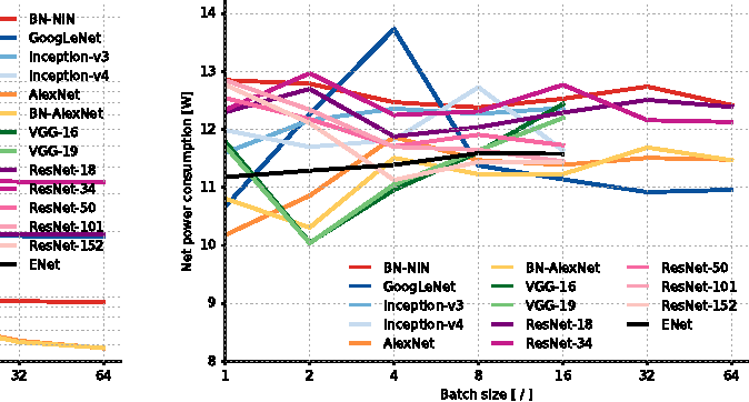 Figure 4 from An Analysis of Deep Neural Network Models for