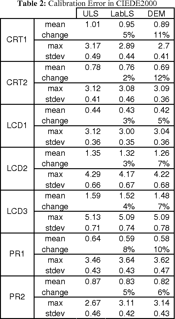 Pdf Optimal Linear Rgb To Xyz Mapping For Color Display Calibration Semantic Scholar