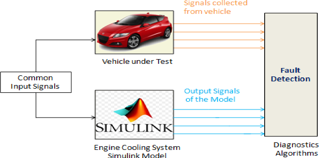 Pdf A Simulink Model For An Engine Cooling System And Its Application For Fault Detection In Vehicles Semantic Scholar