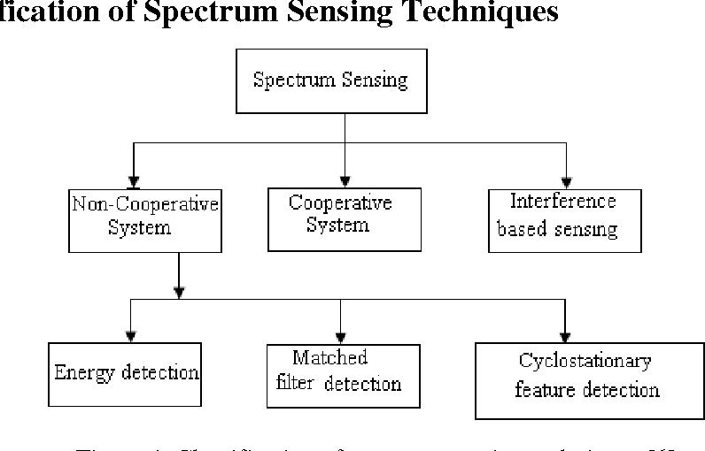 energy detection