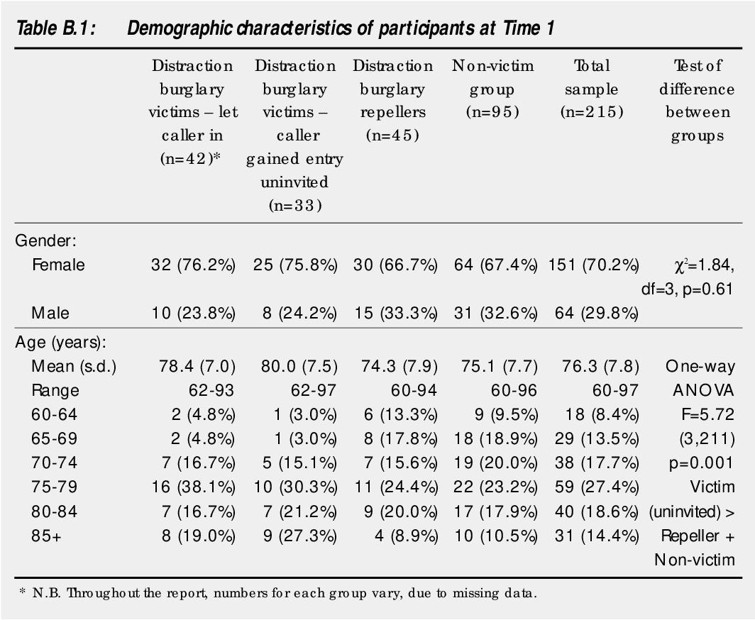 PDF] Distraction burglary amongst older adults and ethnic minority ...