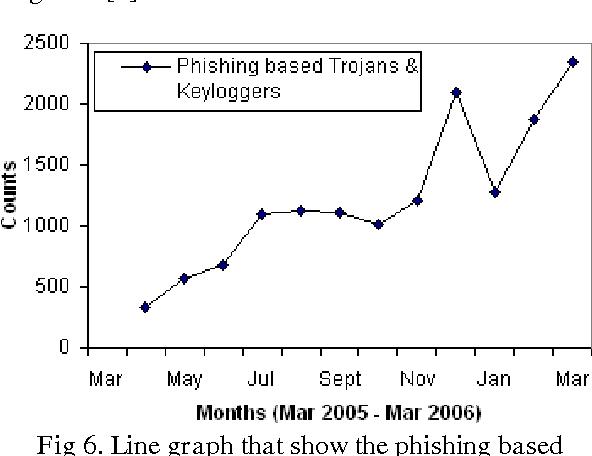 Figure 6 from Analysis of Phishing Attacks and