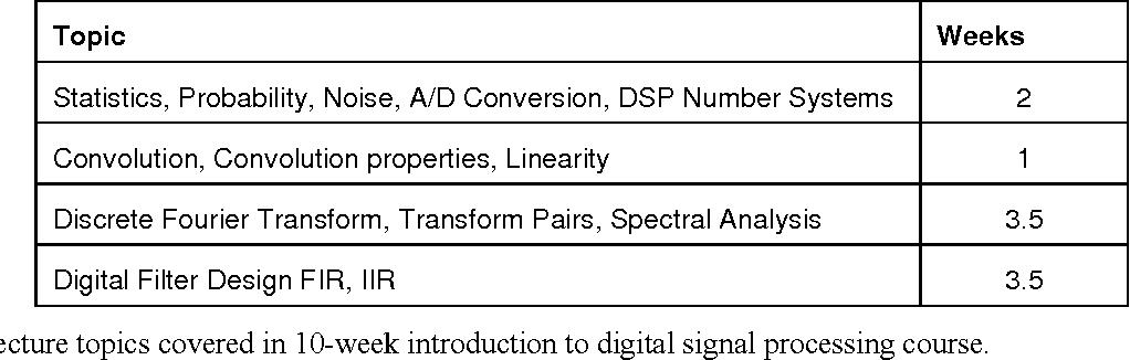 Figure 1 from Using Arduino To Teach Digital Signal