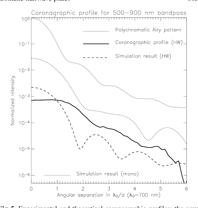 Figure 8 7 from Réseaux sublambda pour l'imagerie et la