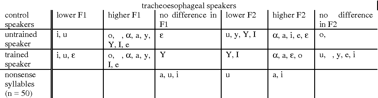 Table 3 From Formant Frequencies Of Dutch Vowels In Tracheoesophageal Speech Semantic Scholar