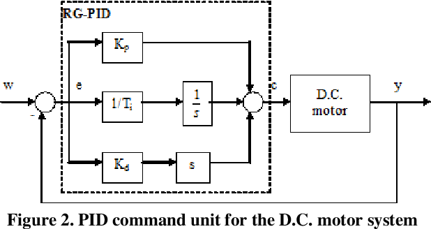 Figure 2 from Functionality Extension for A D C  Motor Speed
