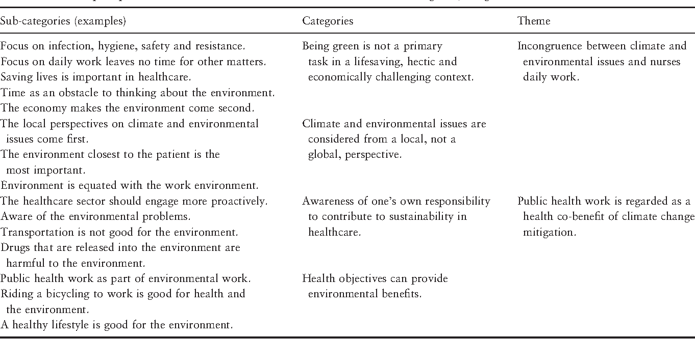 Table 3 from Nurses' perceptions of climate and
