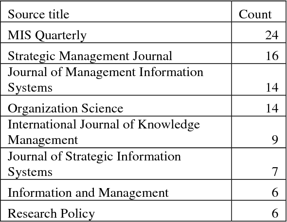 PDF] The Six Pillars of Knowledge Economics - Semantic Scholar