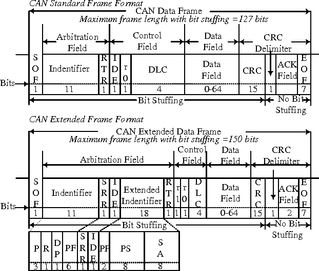 Figure 2 from Design and application of SAE J1939