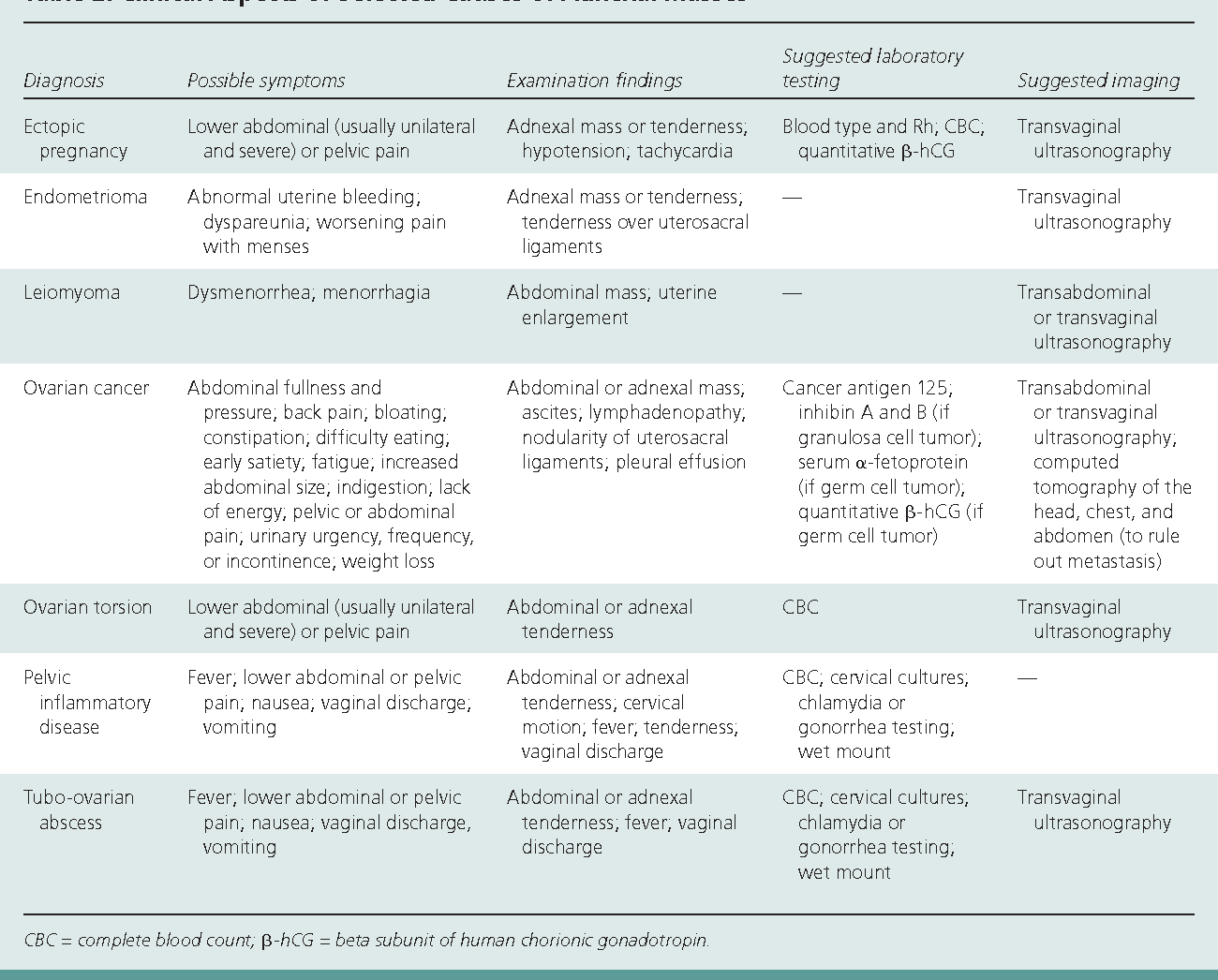 Table 2 from Diagnosis and management of adnexal masses
