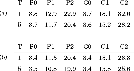 table 4.7