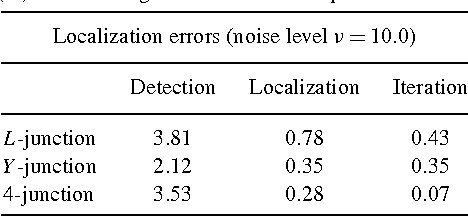Table 2 from Feature Detection with Automatic Scale