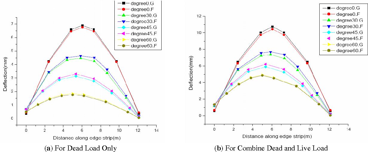Figure 7 from Study on Effect of Skew Angle in Skew Bridges