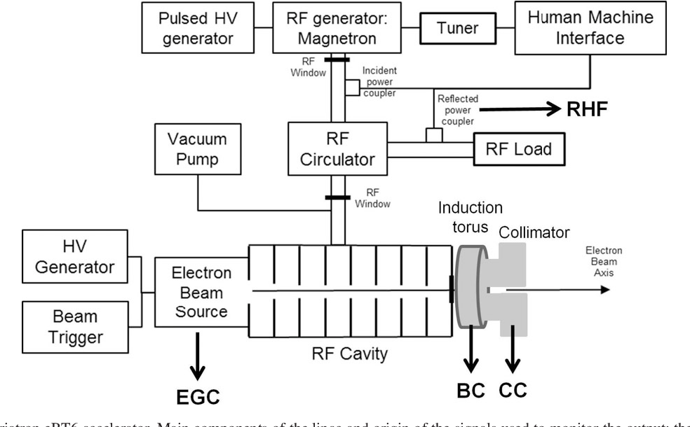 High dose-per-pulse electron beam dosimetry: Commissioning