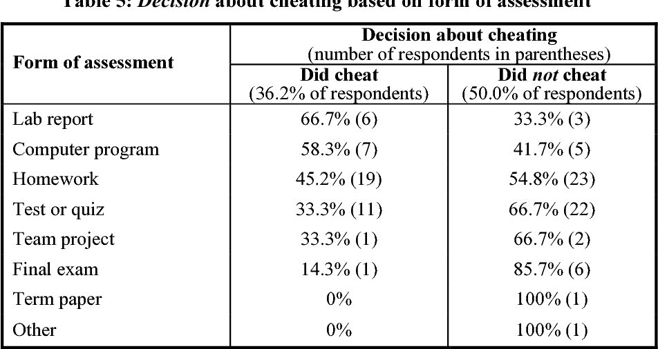 Does academic dishonesty relate to unethical behavior in