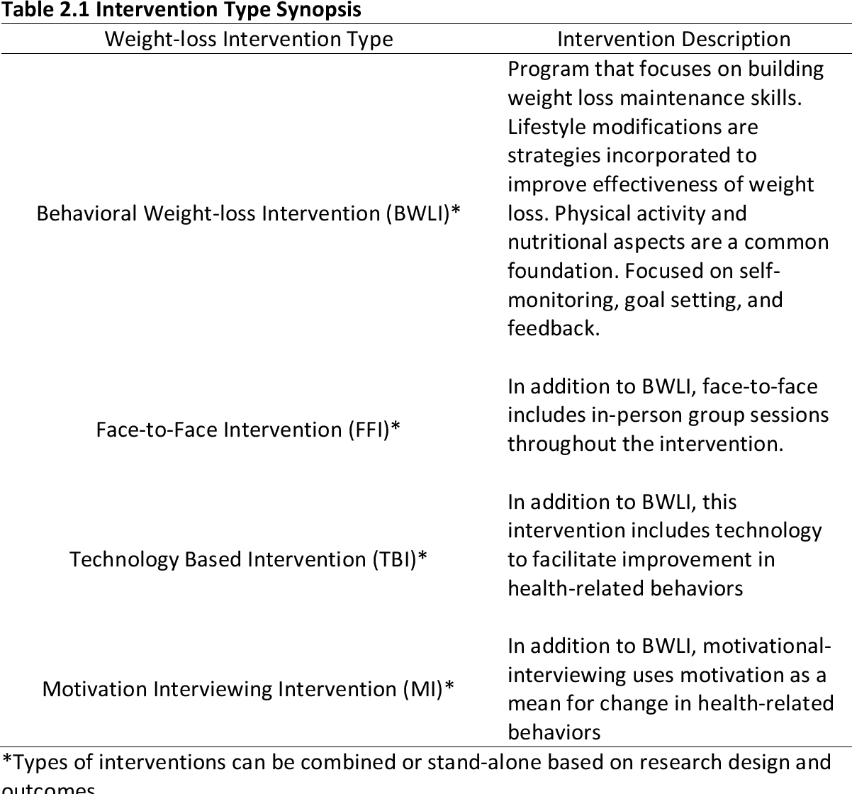Effectiveness Of A Face To Face Weight Loss Intervention Paired With Mobile Technology Among Rural Adults In Kentucky Semantic Scholar