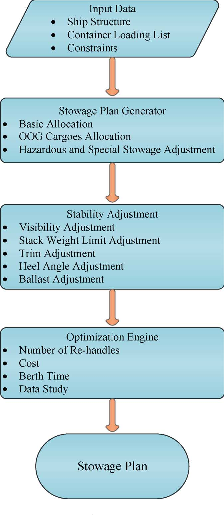 Figure 3 from Improving Safety and Stability of Large