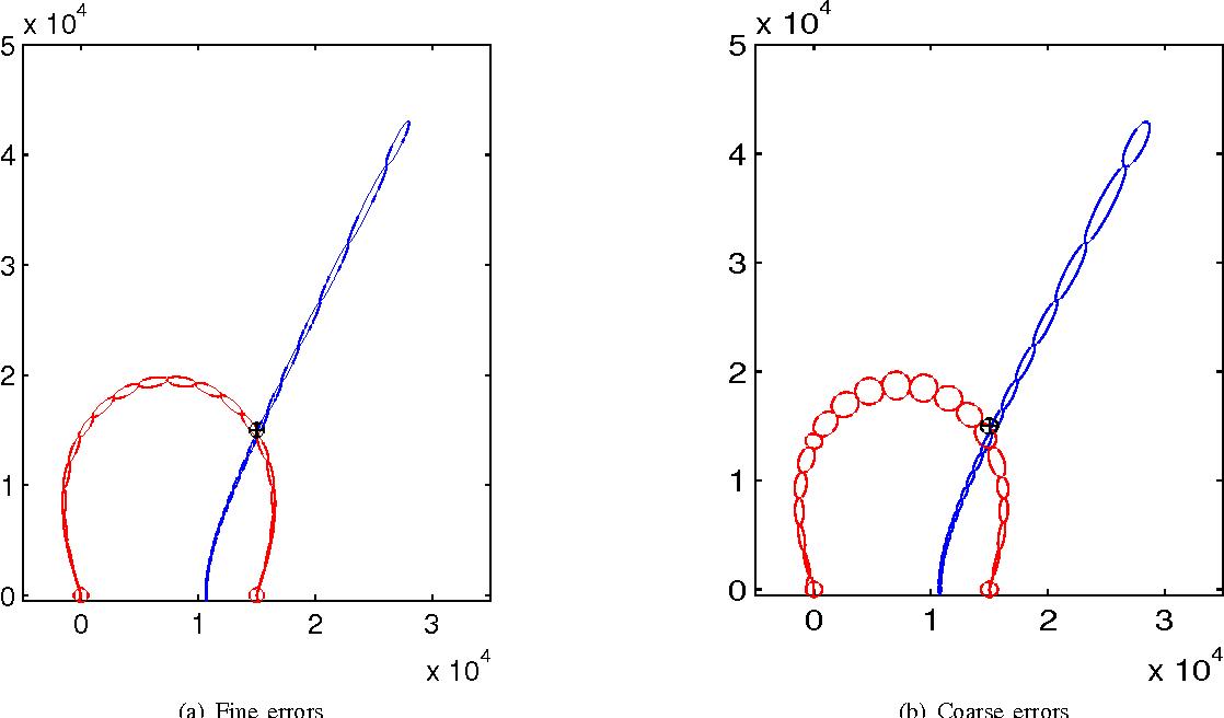 Figure 7 from Geolocation using TDOA and FDOA measurements
