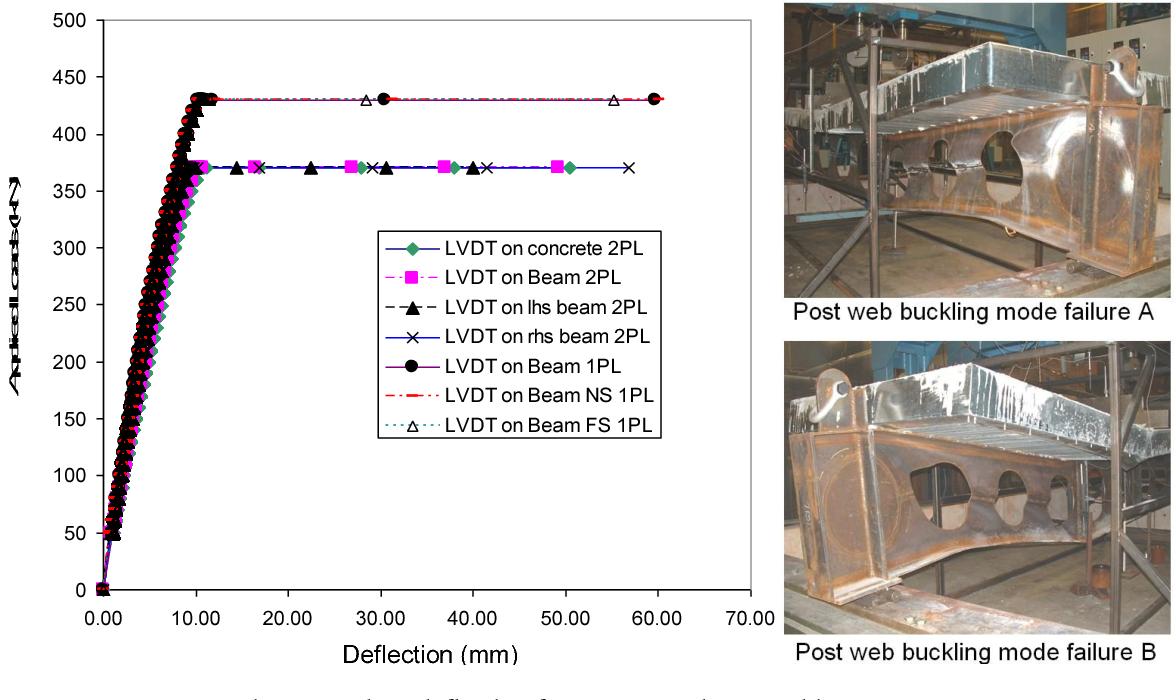 PDF] Fire Behaviour of Cellular Composite Floor Steel Beams