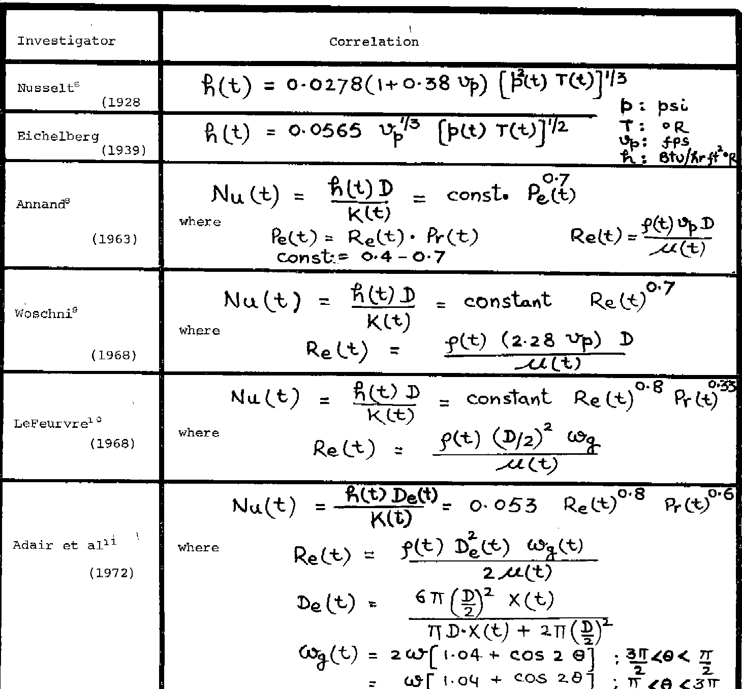Topics in mathematical modeling kk tung pdf