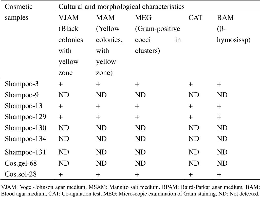 Table 3 from Microbial Contamination of Some Cosmetic