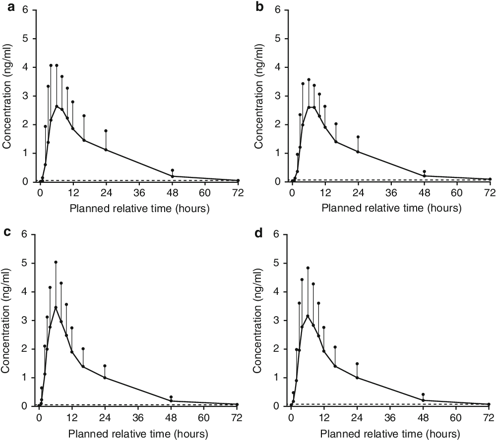 Pharmacokinetic Bioequivalence Studies Of A Fixed Dose Combination Of Tamsulosin And Dutasteride In Healthy Volunteers Semantic Scholar