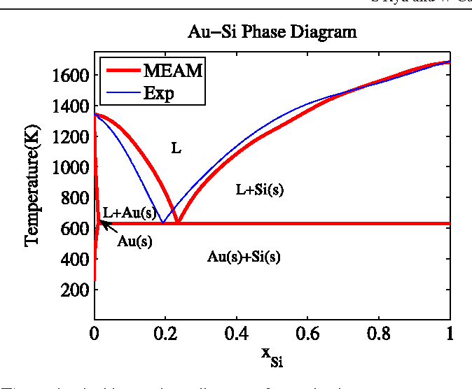 pdf] a gold-silicon potential fitted to the binary phase diagram. |  semantic scholar  semantic scholar