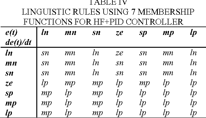 Table Iv From Application Of Hybrid Fuzzy Plus Pid For Steam