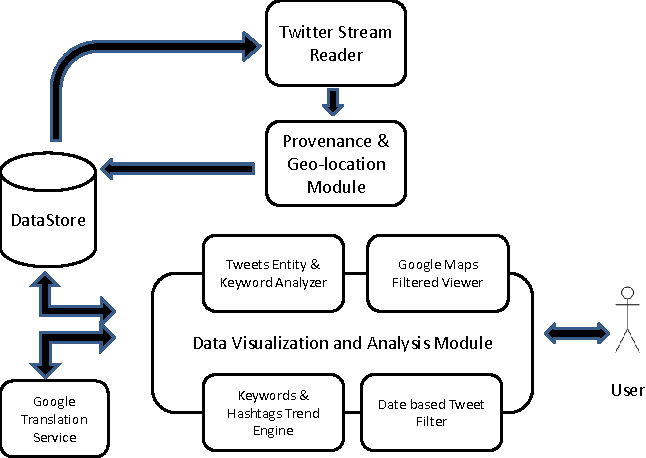 Figure 1 from TweetTracker: An Analysis Tool for