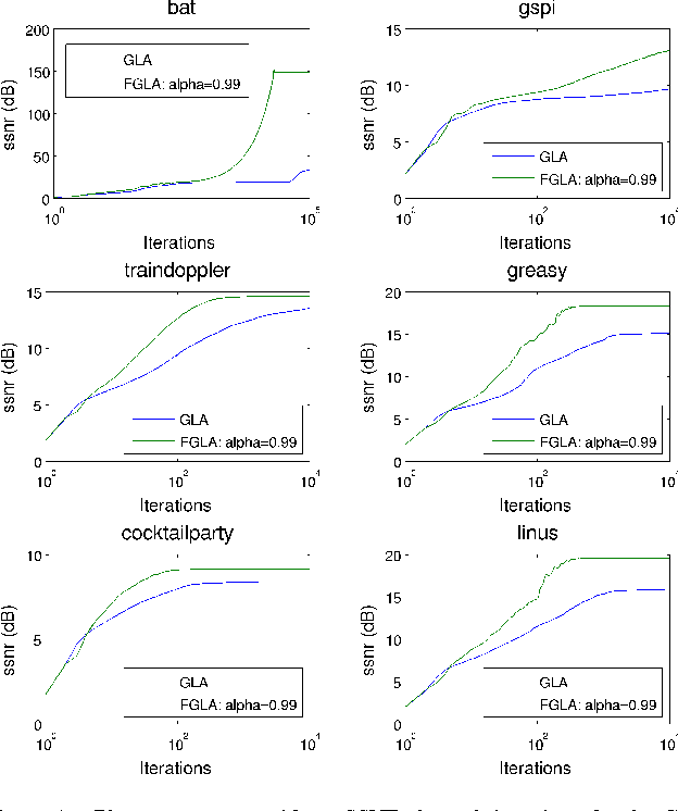 Figure 1 from A fast Griffin-Lim algorithm - Semantic Scholar