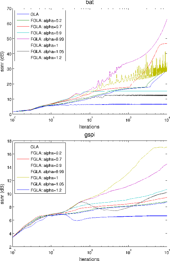 A fast Griffin-Lim algorithm - Semantic Scholar