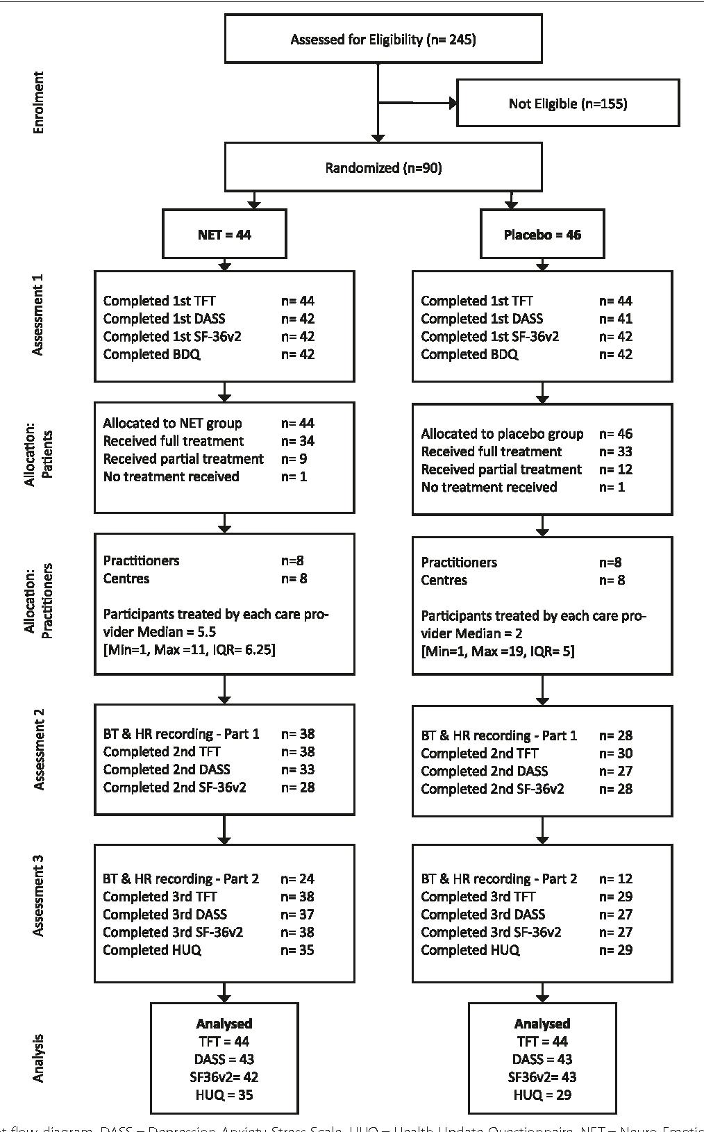 A biopsychosocial approach to primary hypothyroidism