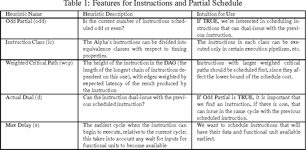 Table 1 from Learning to Schedule Straight-Line Code