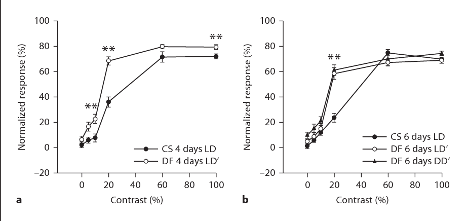 Figure 5 from Experience-dependent plasticity of the