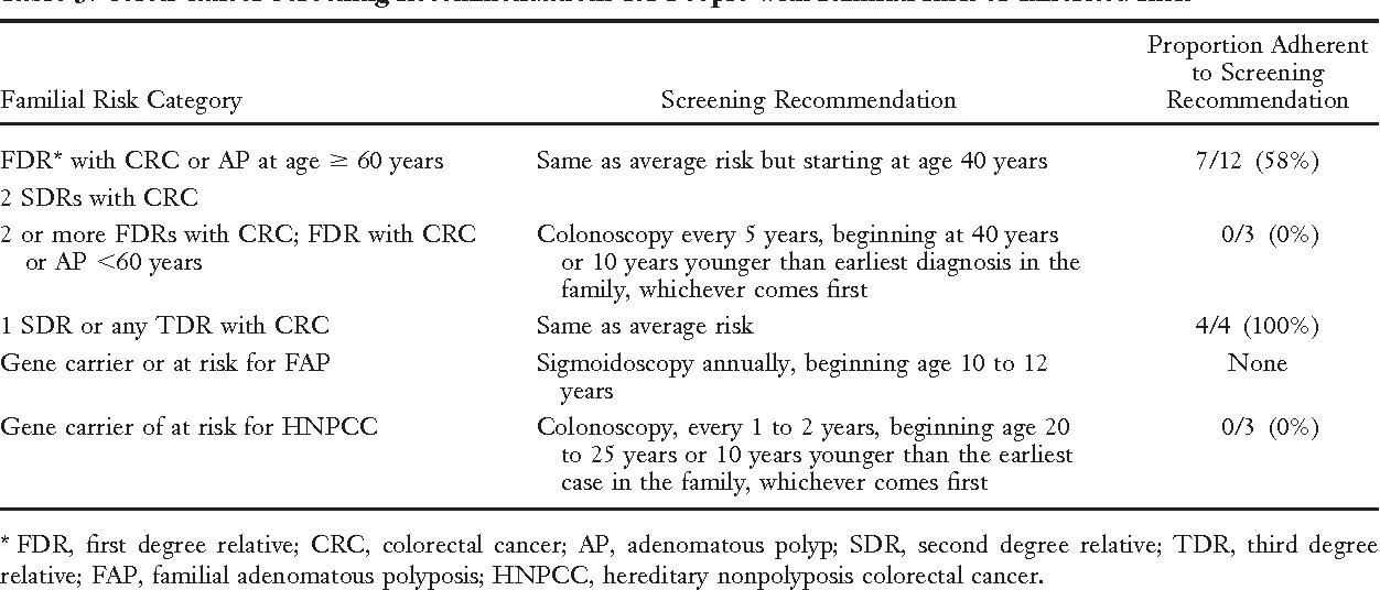 Table 3 From Cancer Risk Assessment Examining The Family Physician S Role Semantic Scholar