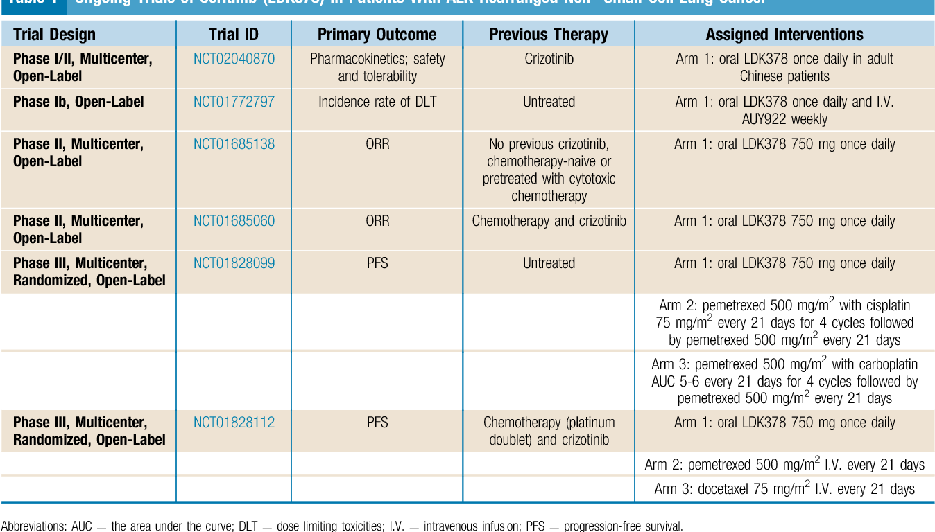 Table 1 from Ceritinib (LDK378): a potent alternative to