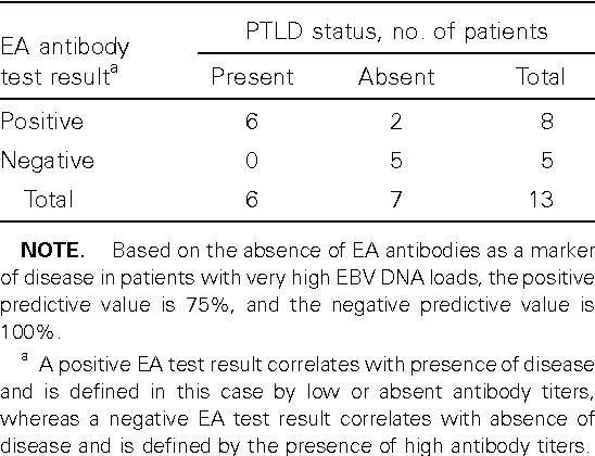 Table 4 from Epstein-Barr virus (EBV) early-antigen