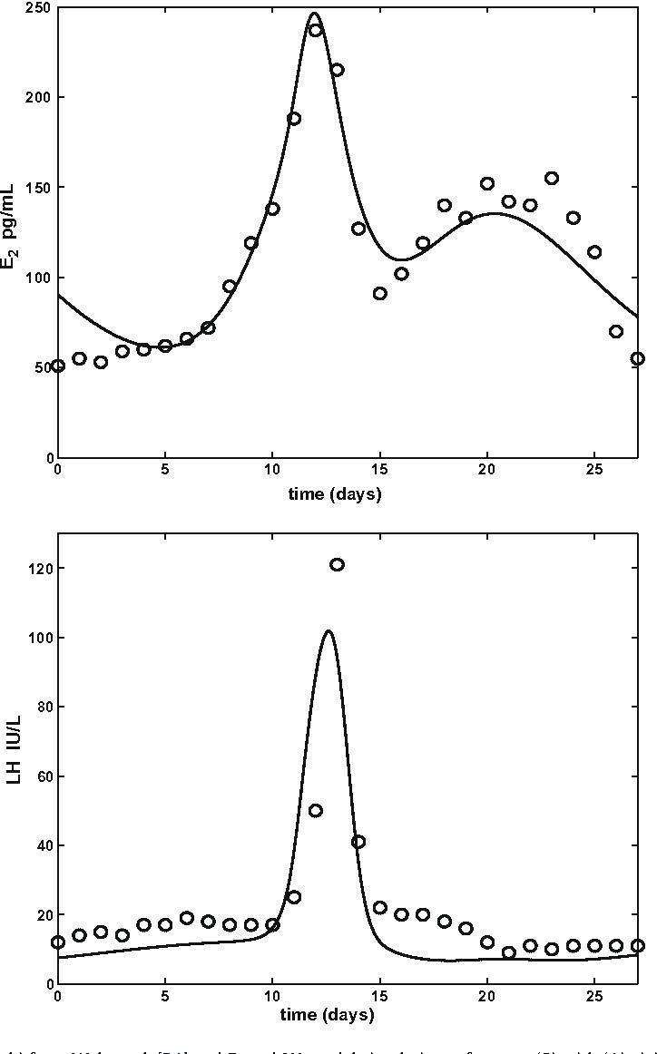 Figure 1 from Bifurcation analysis of a model for hormonal