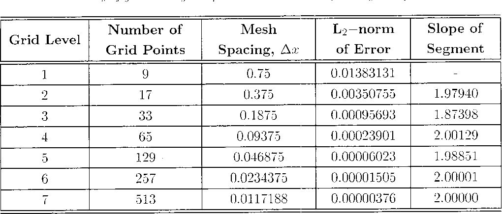 Table 4 1 from Uncertainty analysis for fluid mechanics with