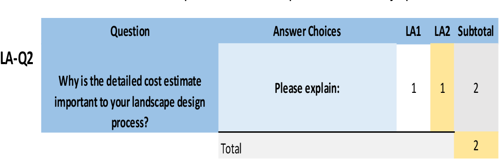 Detailed Cost Estimation For Landscape Architecture An Indicator Of Final Construction Costs In The Dfw Metropolitan Area Semantic Scholar