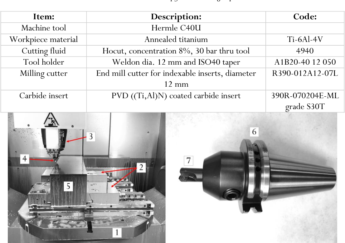 PDF] Modelling of metal removal rate in titanium alloy