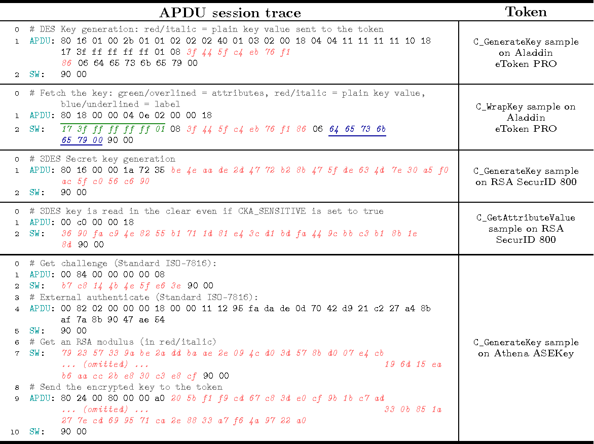 Table 3 from APDU-Level Attacks in PKCS#11 Devices